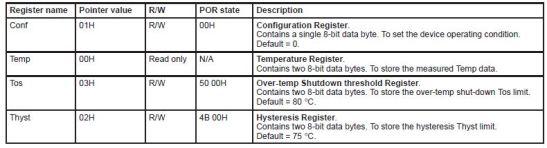 JMOD-TEMP-1-registermap