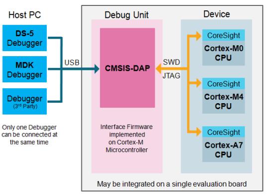 About CMSIS-DAP